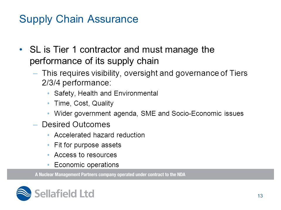 Supply Chain Assurance