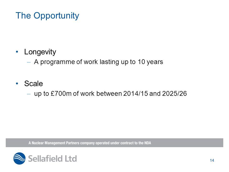 The Opportunity Longevity Scale