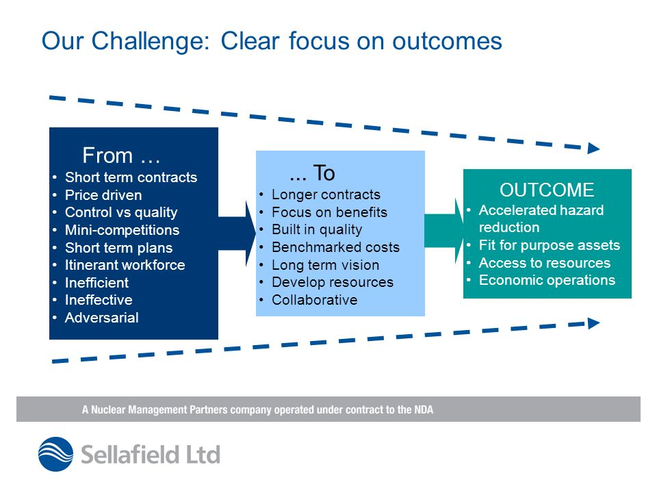 Our Challenge: Clear focus on outcomes