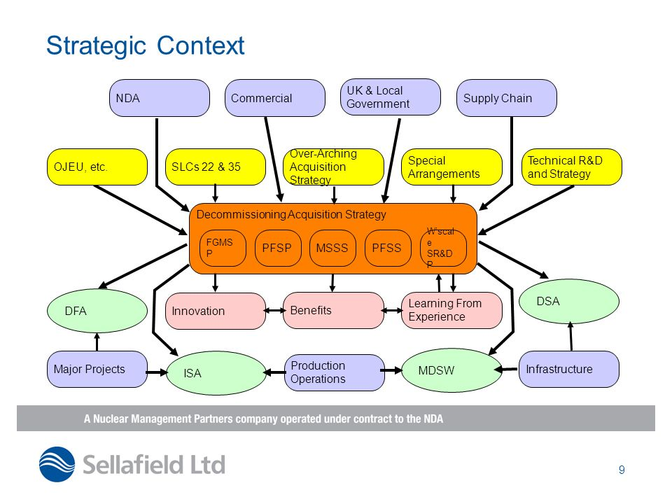 Strategic Context NDA Commercial UK & Local Government Supply Chain