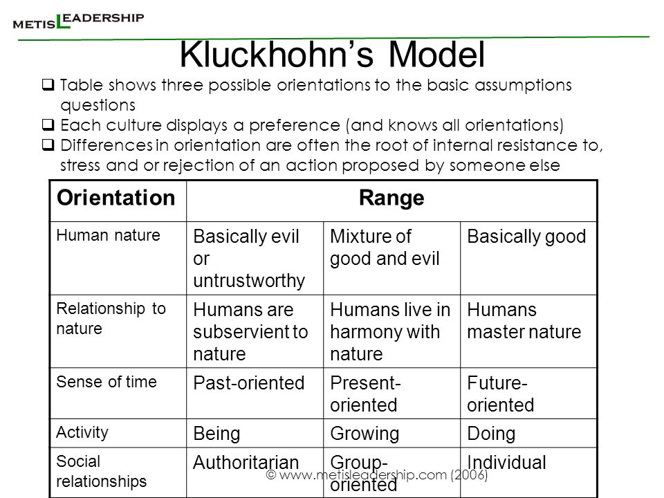Kluckhohn's Model Orientation Range Basically evil or untrustworthy