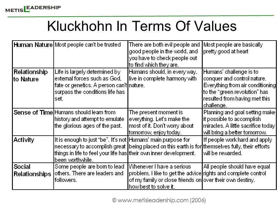 Kluckhohn In Terms Of Values
