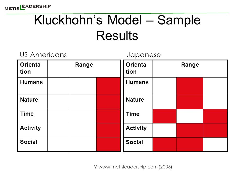 Kluckhohn's Model – Sample Results
