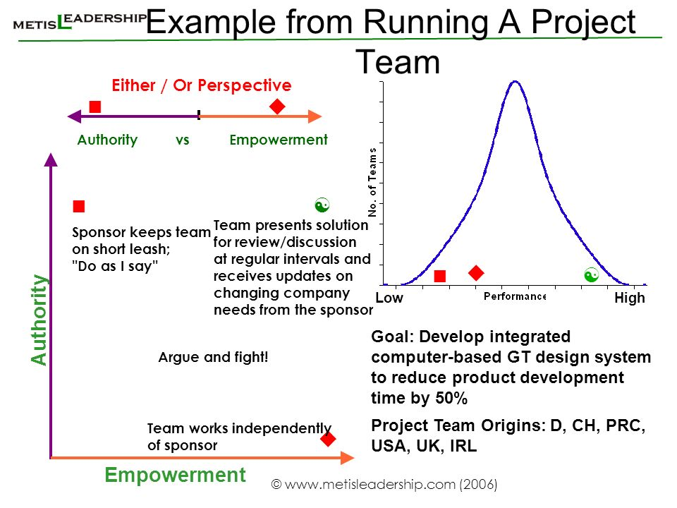 Example from Running A Project Team