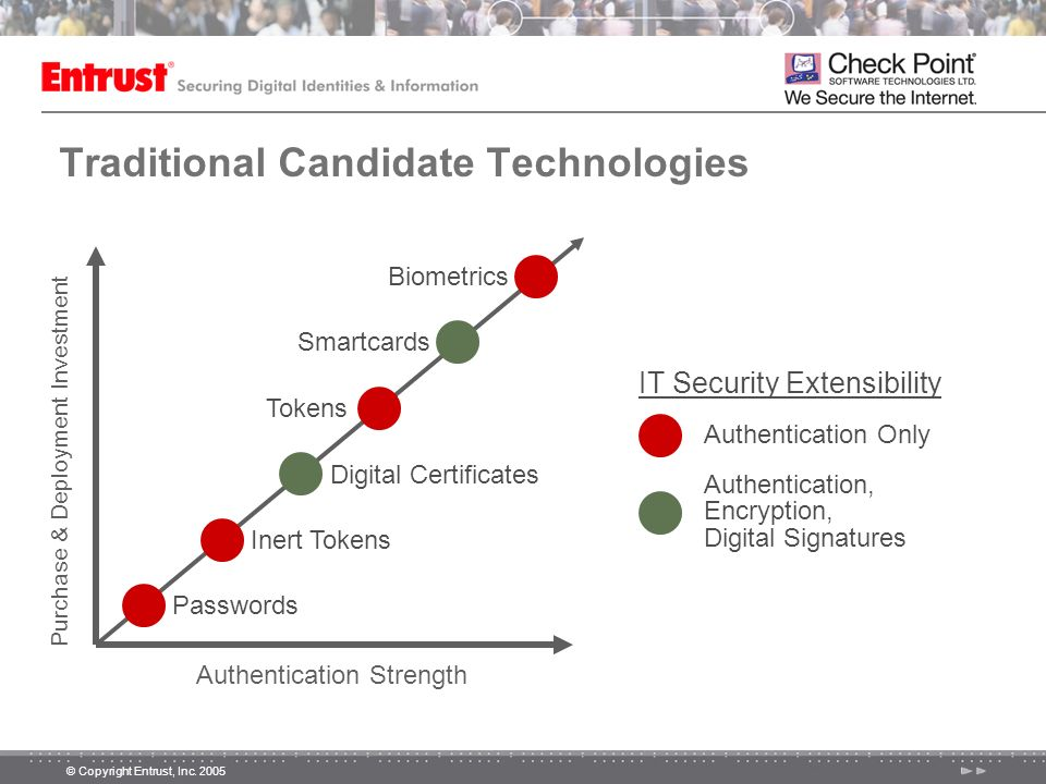 Traditional Candidate Technologies