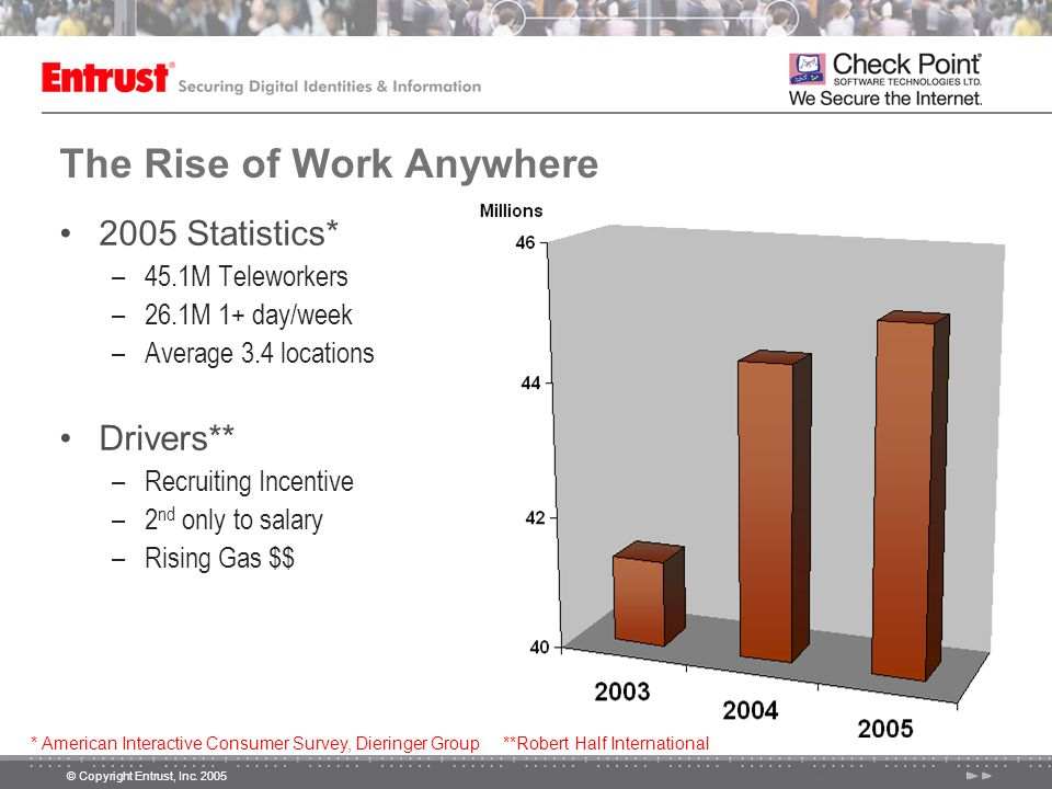 The Rise of Work Anywhere