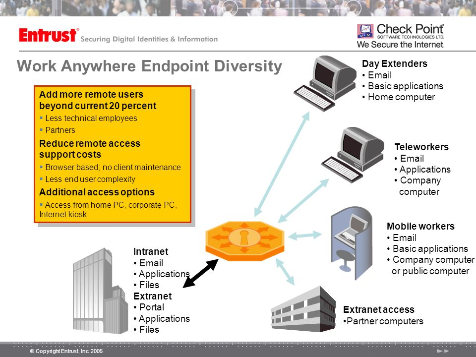Work Anywhere Endpoint Diversity