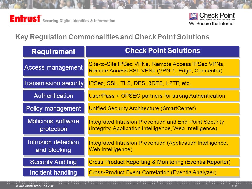 Key Regulation Commonalities and Check Point Solutions