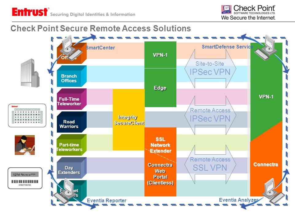 Check Point Secure Remote Access Solutions