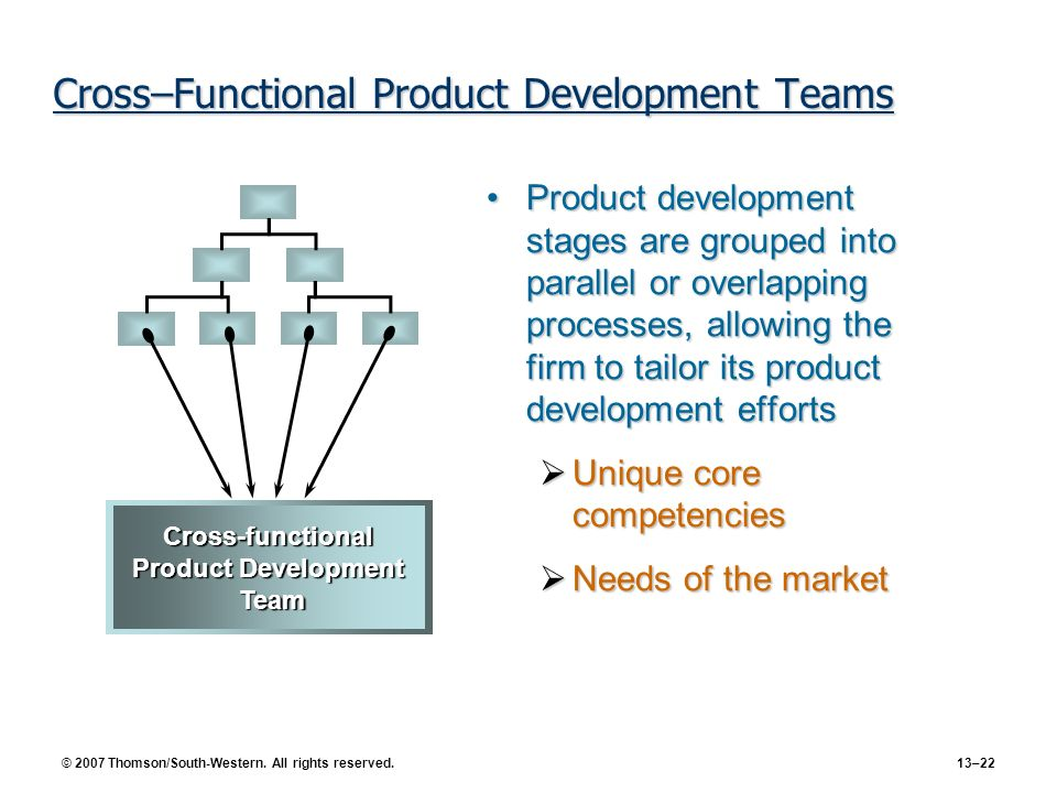 Cross–Functional Product Development Teams