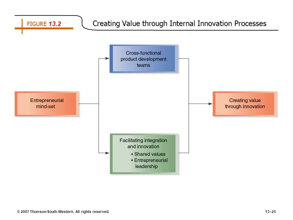 FIGURE 13.2 Creating Value through Internal Innovation Processes