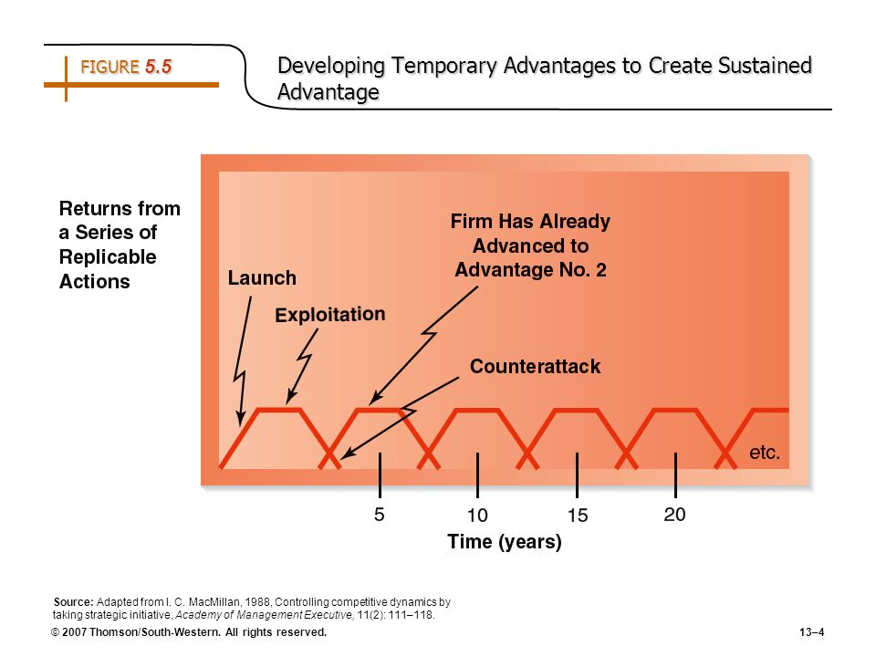 FIGURE 5.5 Developing Temporary Advantages to Create Sustained Advantage