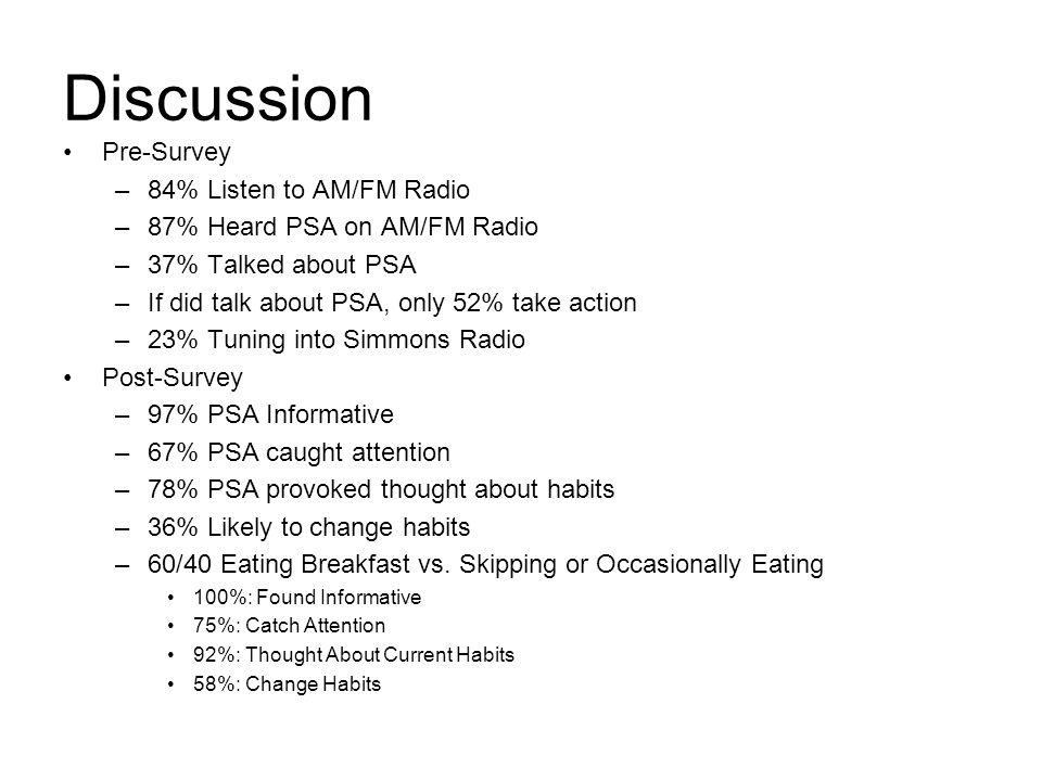 Discussion Pre-Survey 84% Listen to AM/FM Radio