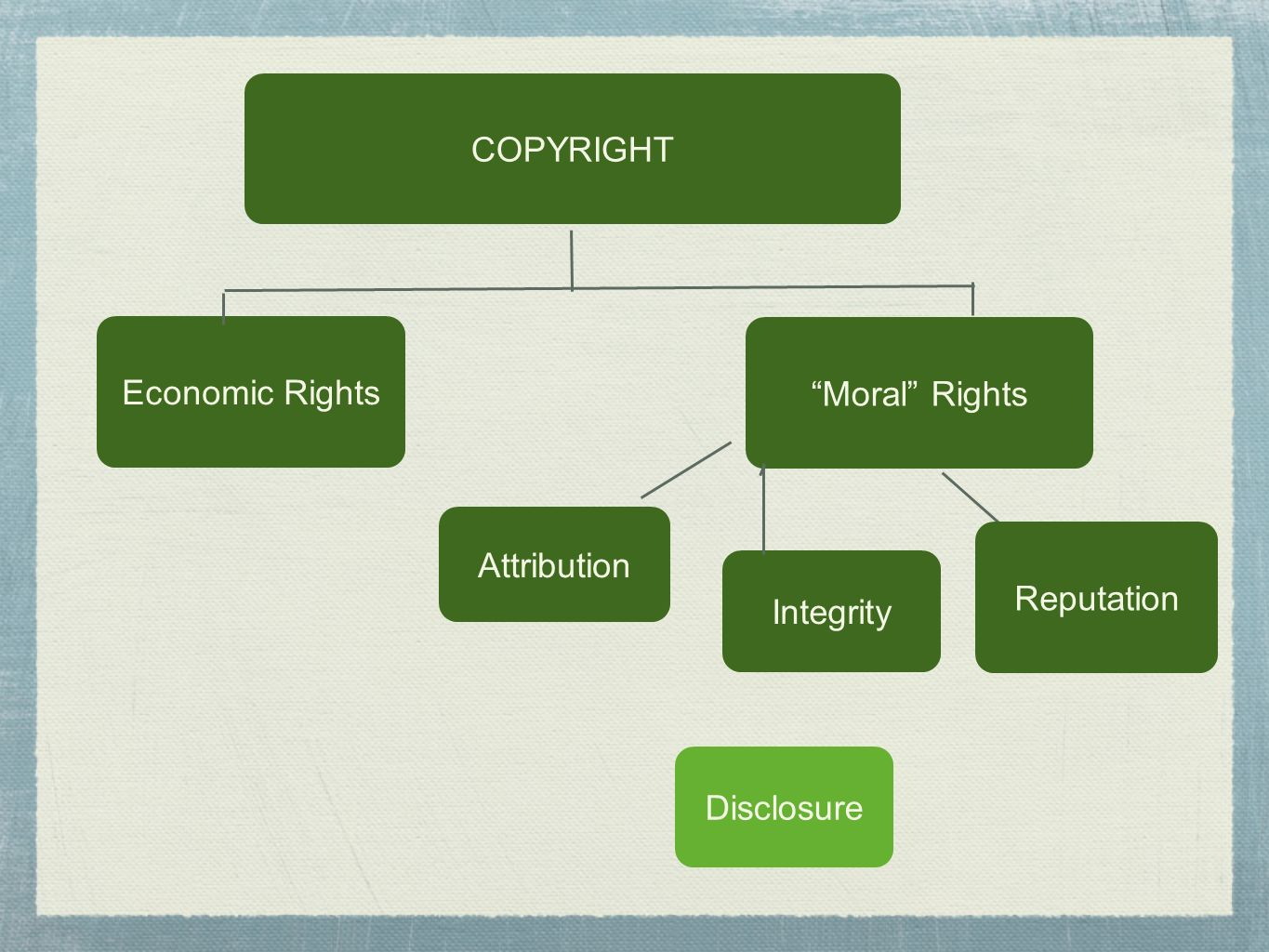 COPYRIGHT Economic Rights Moral Rights Attribution Reputation Integrity Disclosure