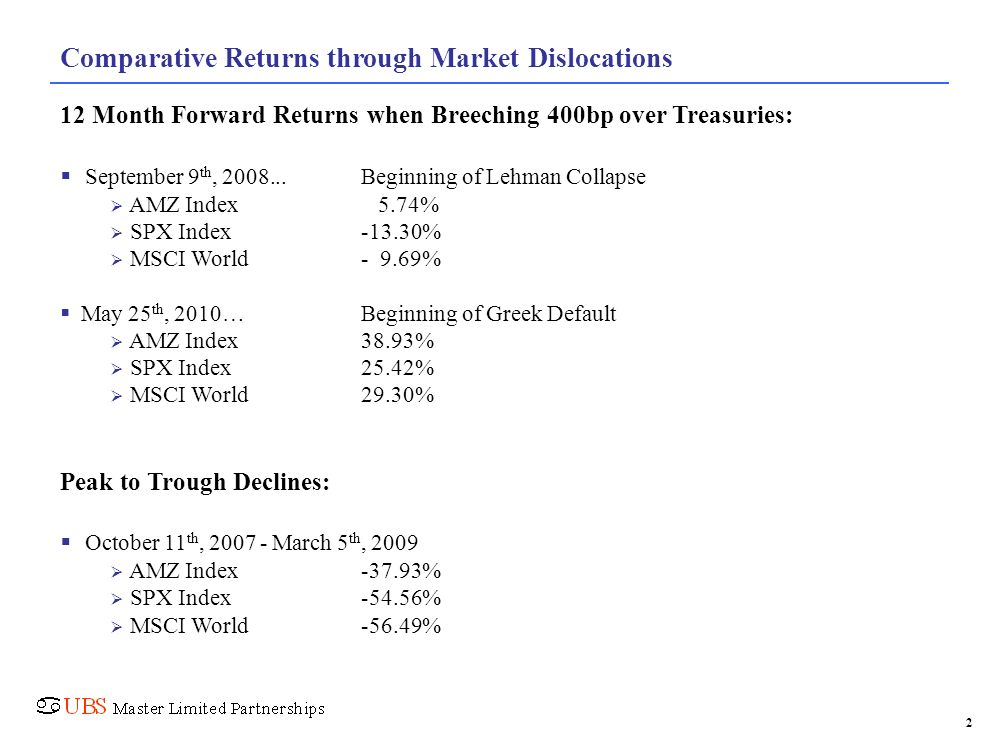Comparative Returns through Market Dislocations