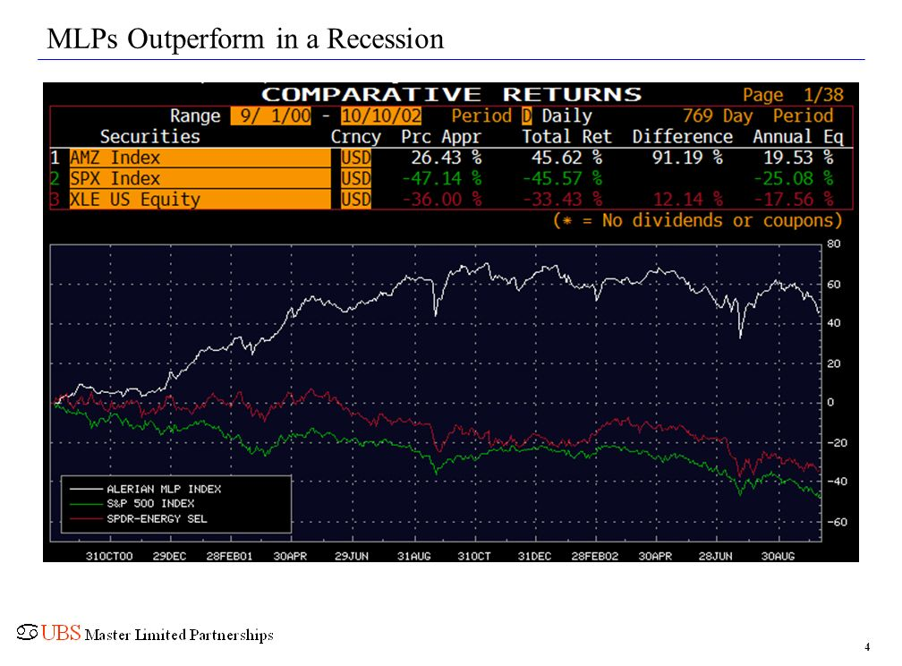 MLPs Outperform in a Recession