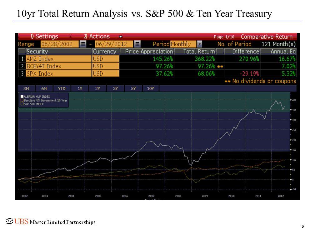 10yr Total Return Analysis vs. S&P 500 & Ten Year Treasury