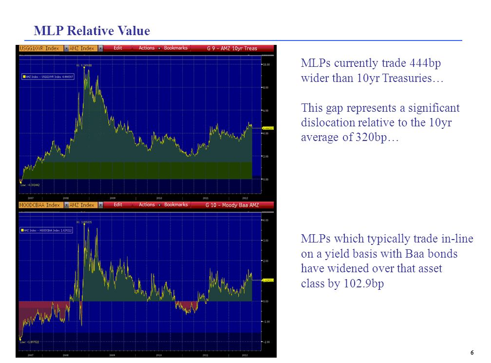 MLP Relative Value MLPs currently trade 444bp