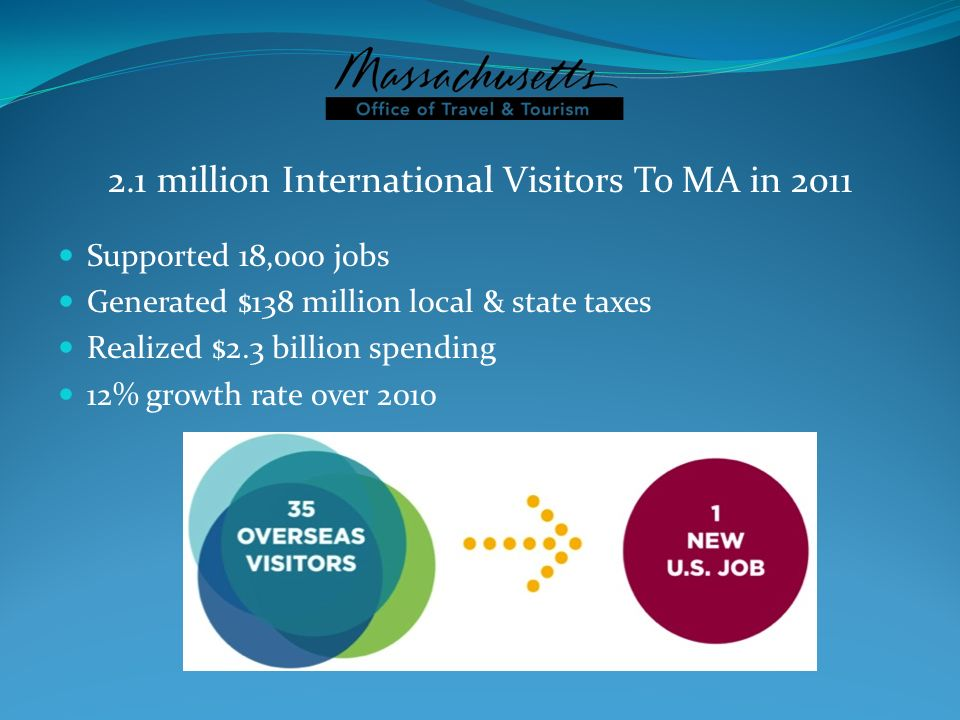 2.1 million International Visitors To MA in 2011