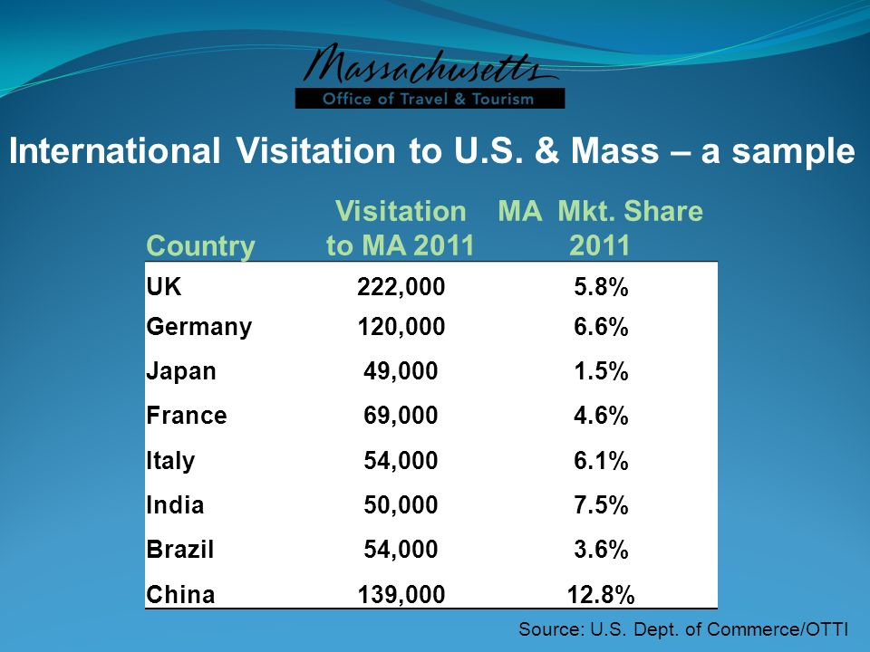 International Visitation to U.S. & Mass – a sample