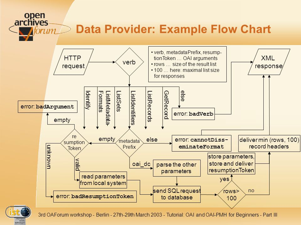 Data Provider: Example Flow Chart