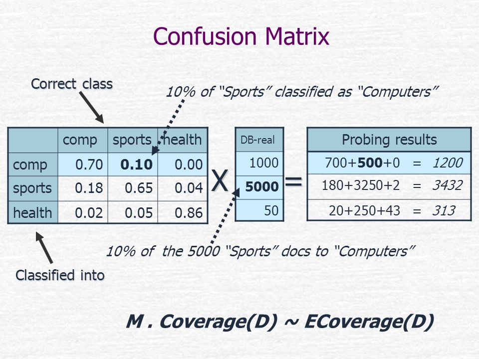 X = Confusion Matrix M . Coverage(D) ~ ECoverage(D) Correct class