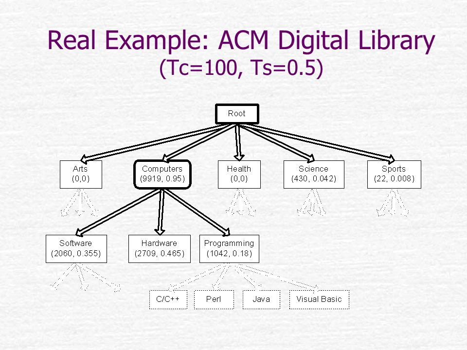 Real Example: ACM Digital Library (Tc=100, Ts=0.5)