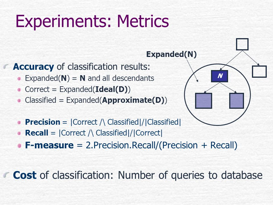 Experiments: Metrics Expanded(N) Accuracy of classification results: Expanded(N) = N and all descendants.