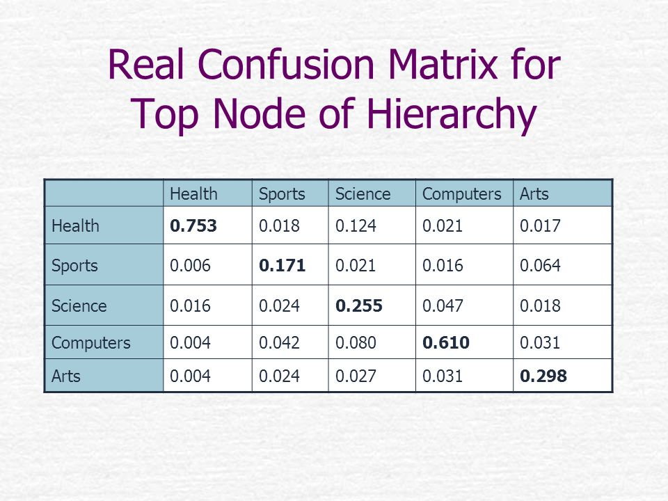 Real Confusion Matrix for Top Node of Hierarchy