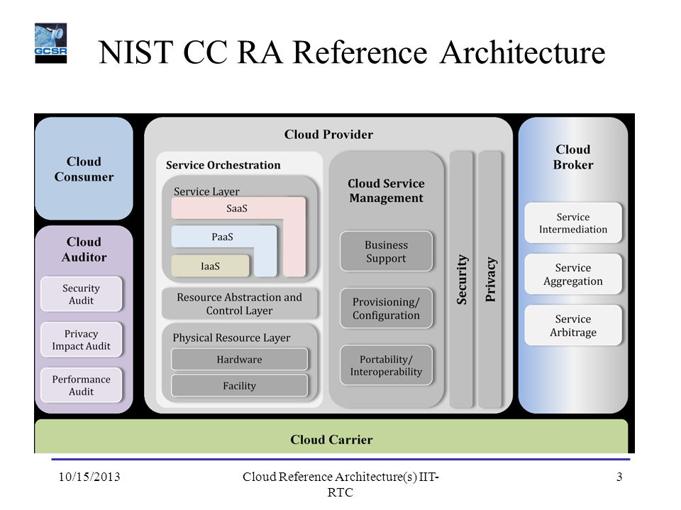 NIST CC RA Reference Architecture