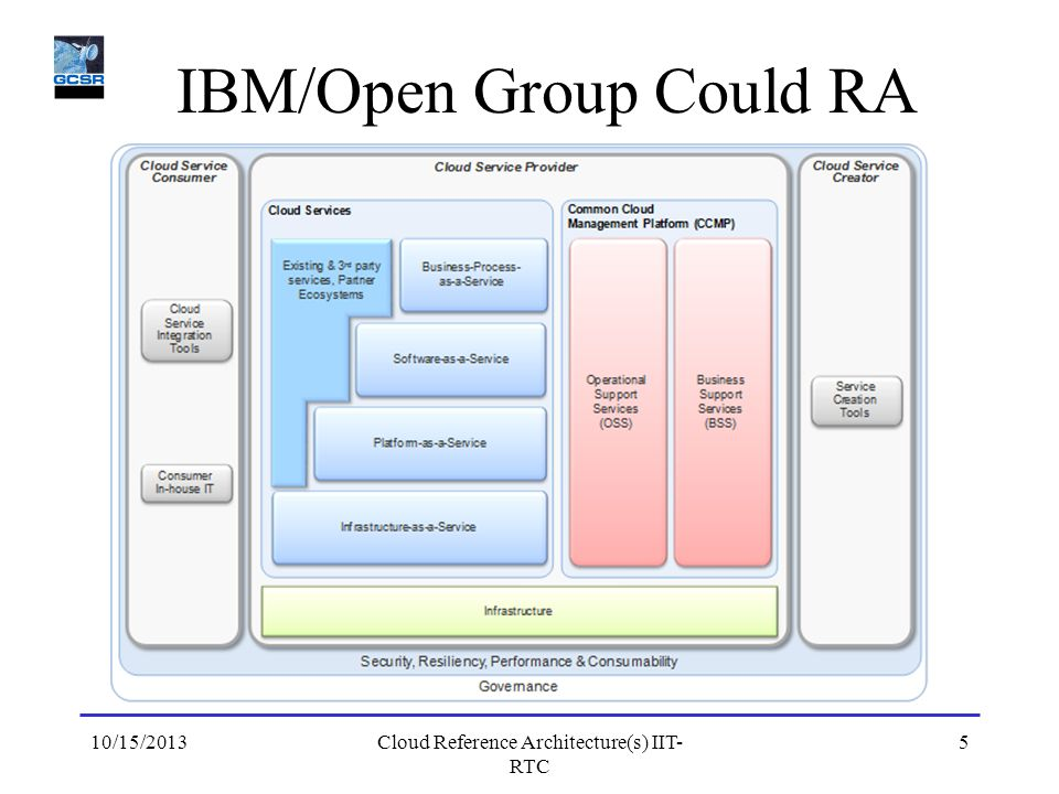 IBM/Open Group Could RA