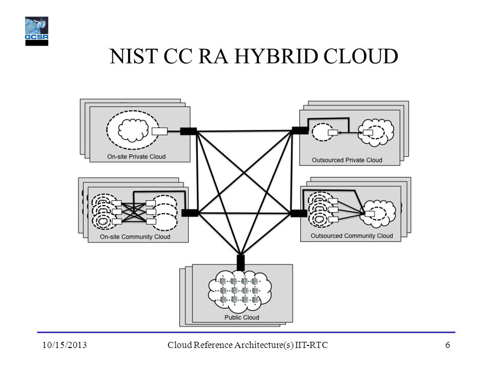 Cloud Reference Architecture(s) IIT-RTC
