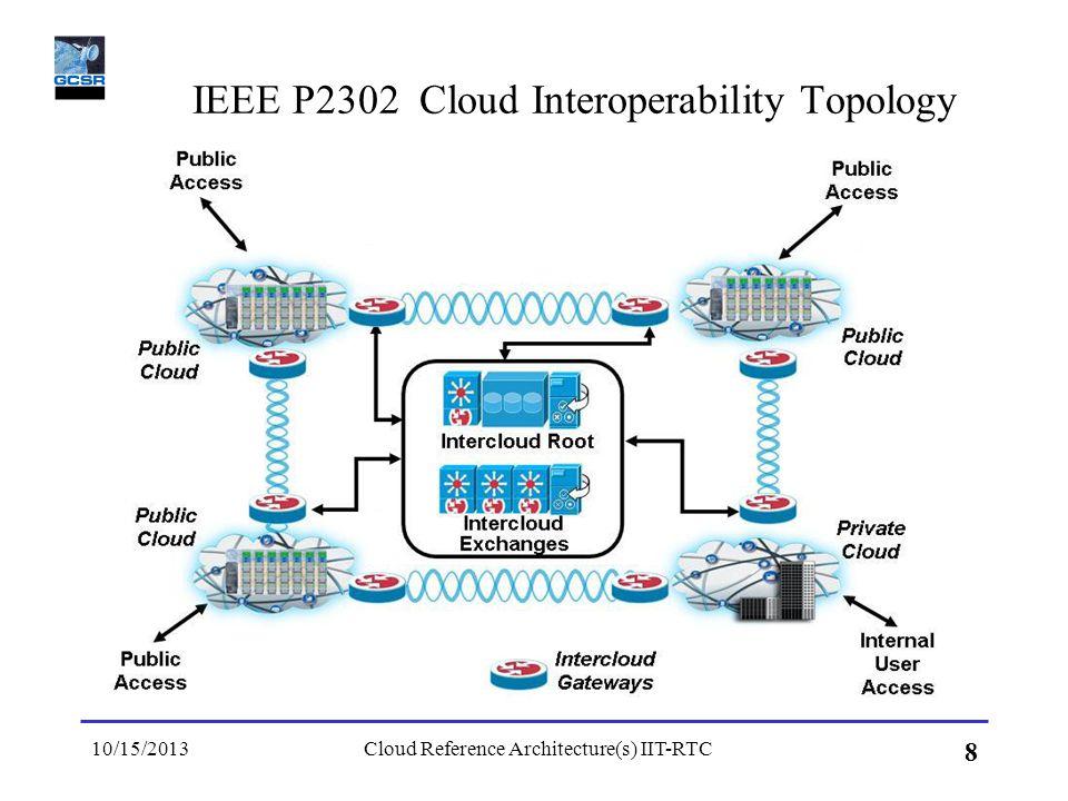 IEEE P2302 Cloud Interoperability Topology