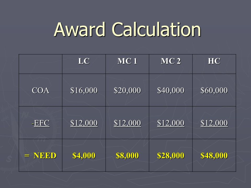 Award Calculation LC MC 1 MC 2 HC COA $16,000 $20,000 $40,000 $60,000