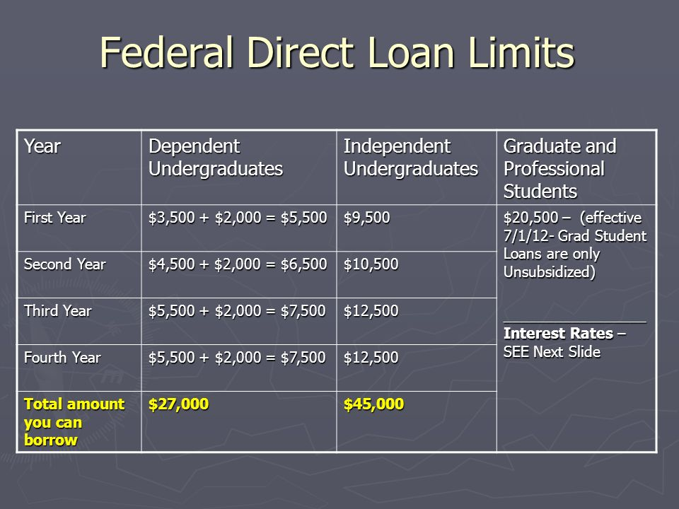 Federal Direct Loan Limits