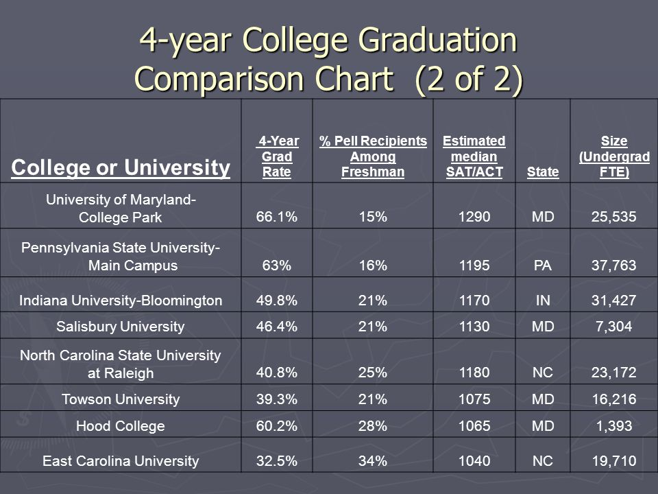 4-year College Graduation Comparison Chart (2 of 2)
