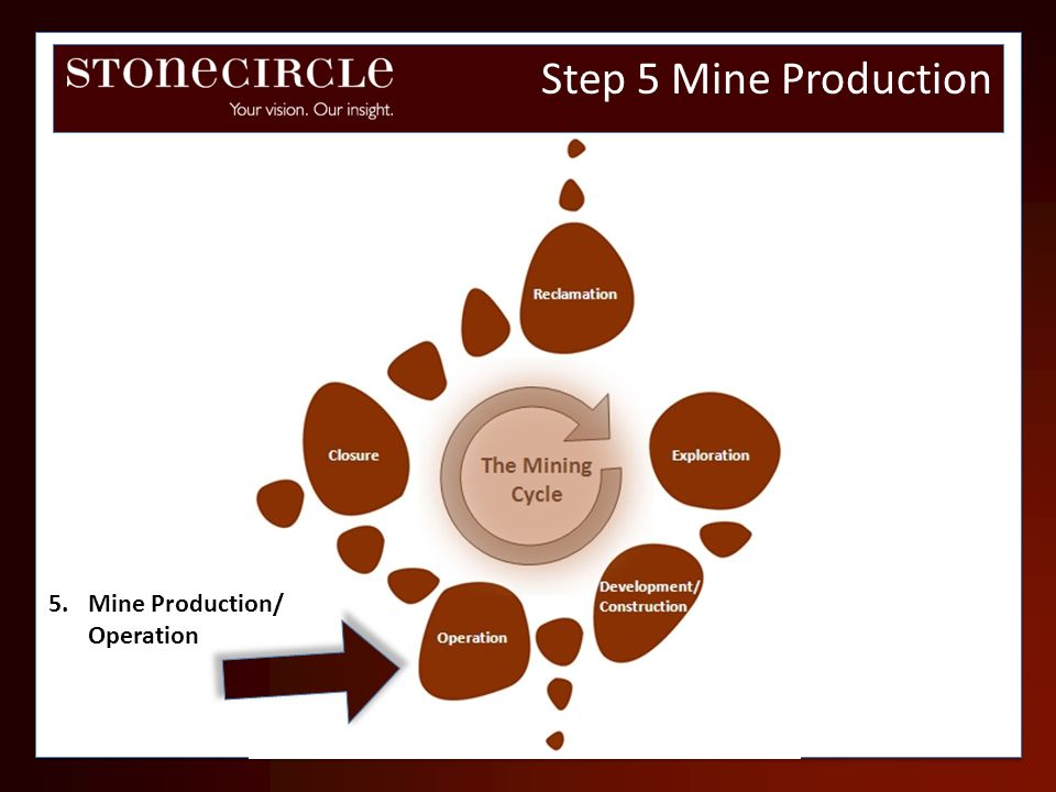Step 5 Mine Production Mine Production/ Operation