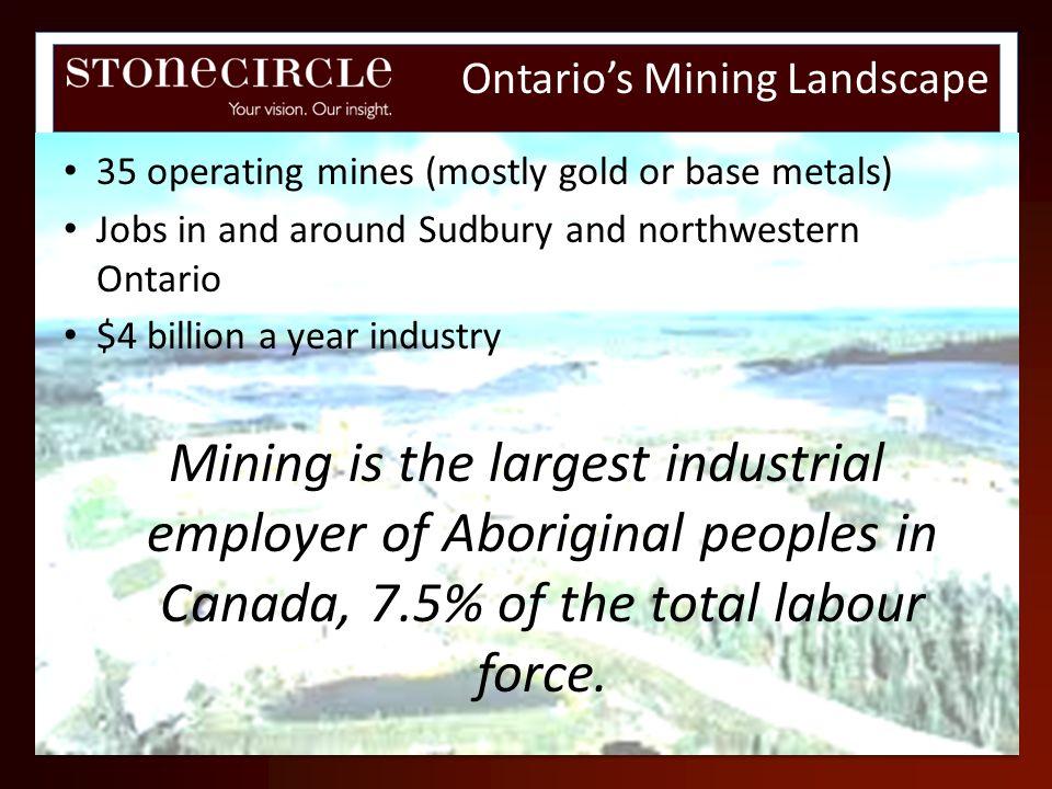 Ontario's Mining Landscape