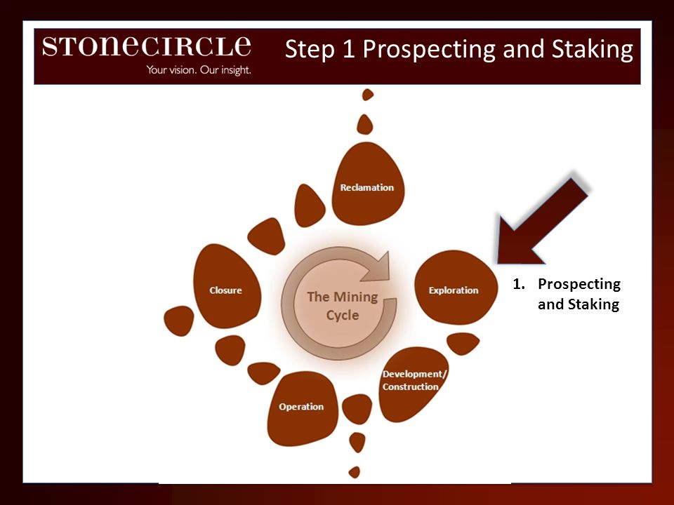 Step 1 Prospecting and Staking