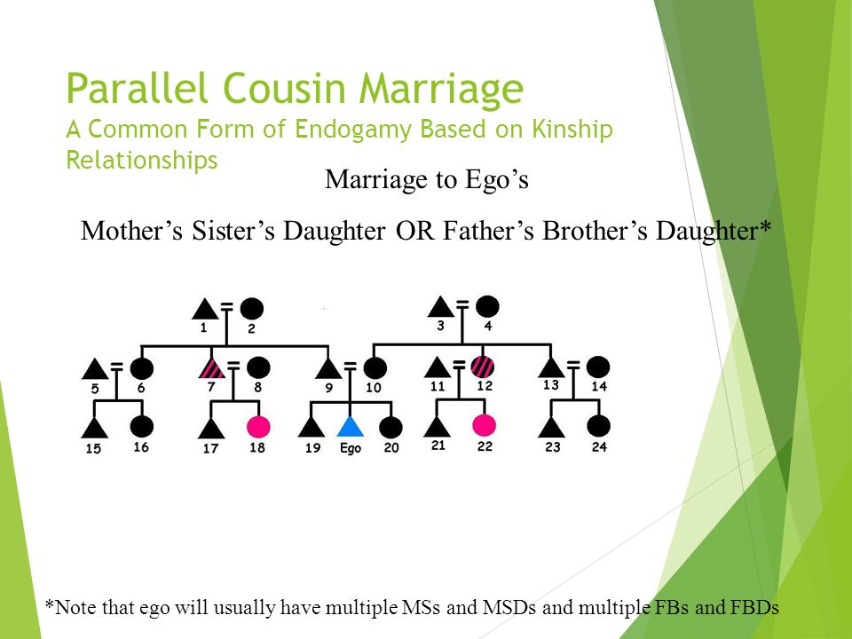 Mother's Sister's Daughter OR Father's Brother's Daughter*