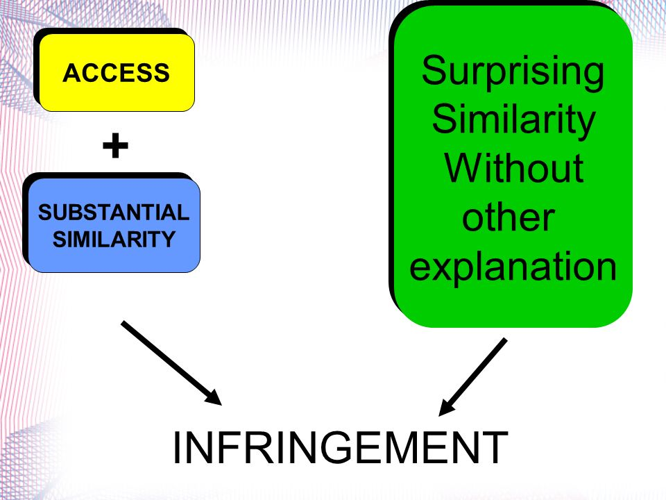 + INFRINGEMENT Surprising Similarity Without other explanation ACCESS