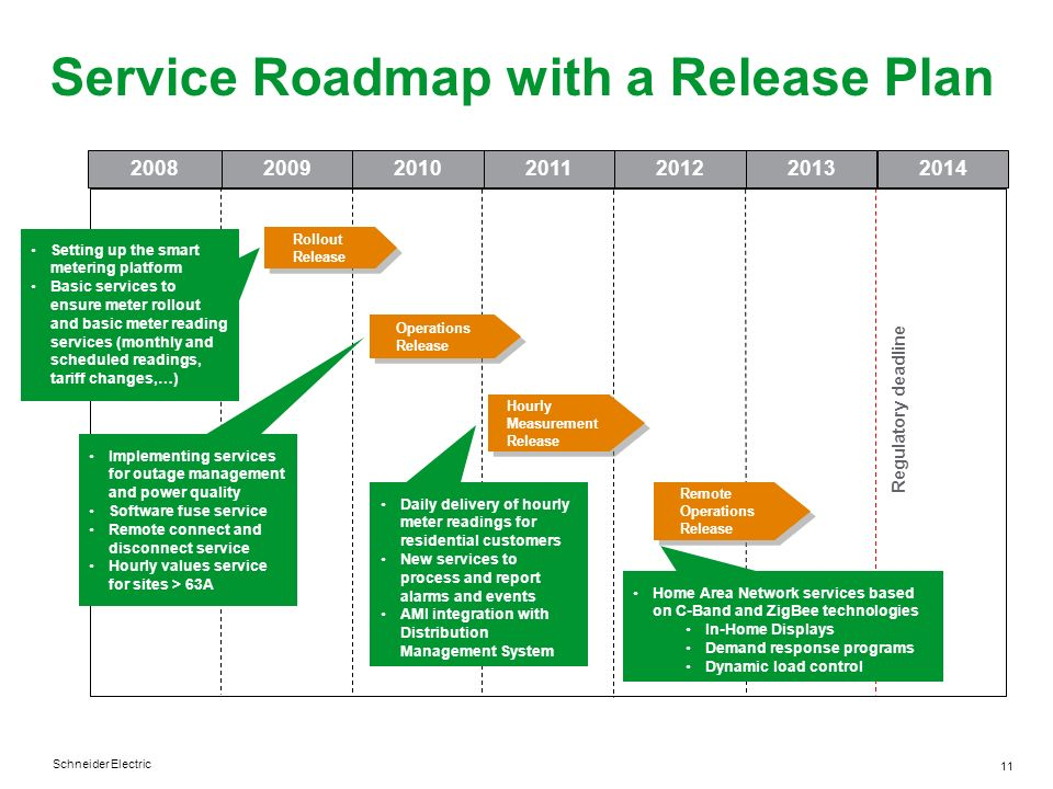 Service Roadmap with a Release Plan