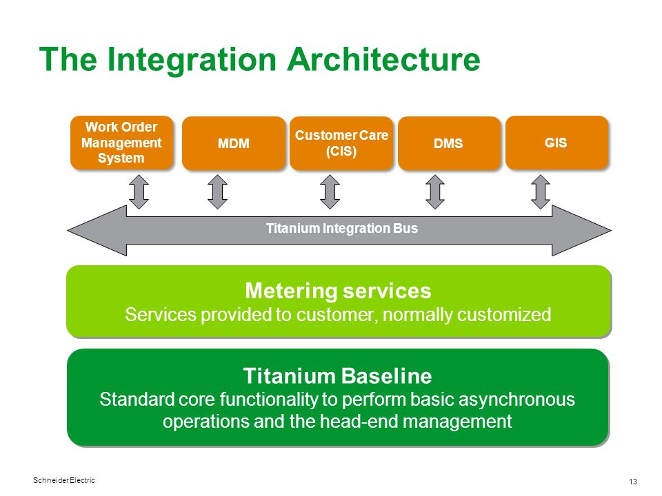 The Integration Architecture