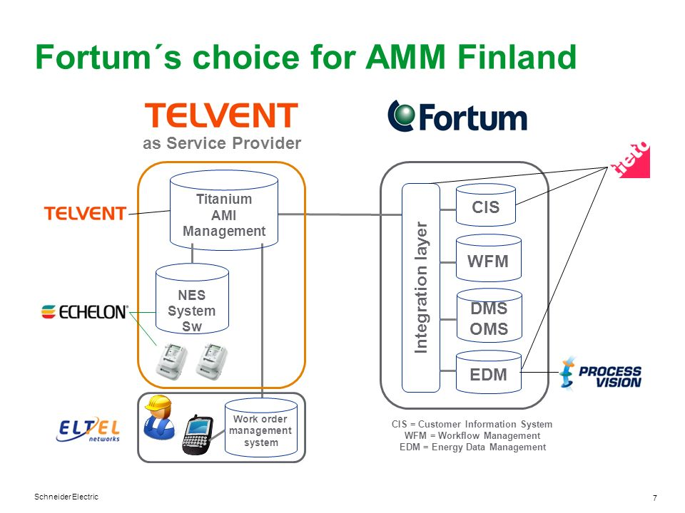 Fortum´s choice for AMM Finland