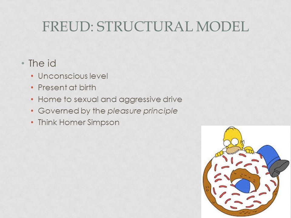 Freud: Structural Model