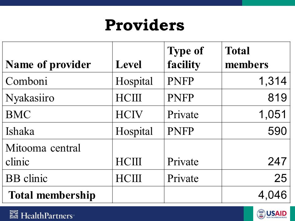 Providers Name of provider Level Type of facility Total members