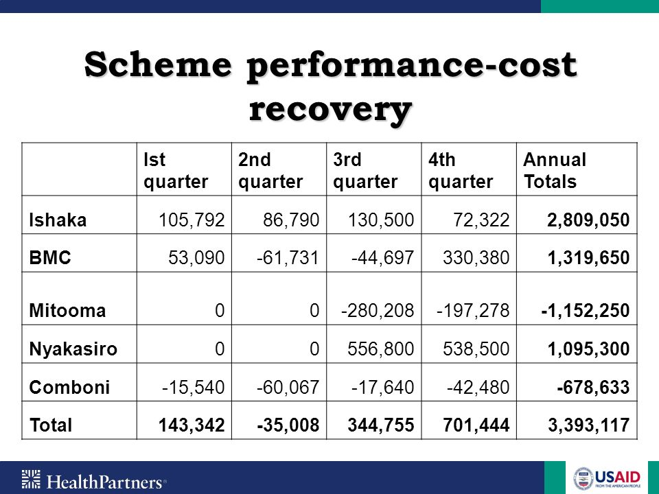 Scheme performance-cost recovery