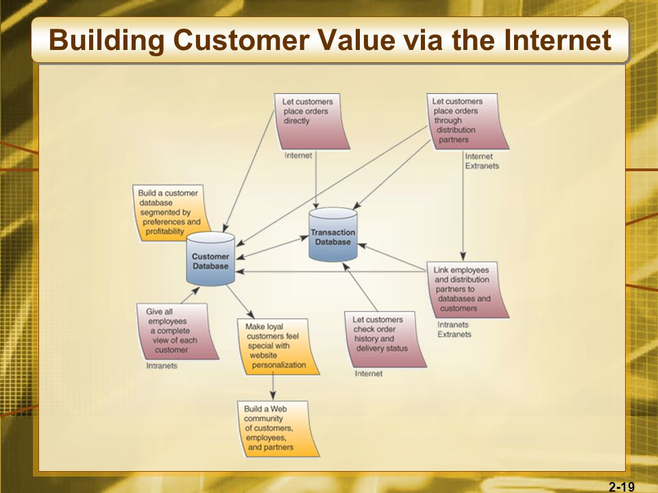Building Customer Value via the Internet