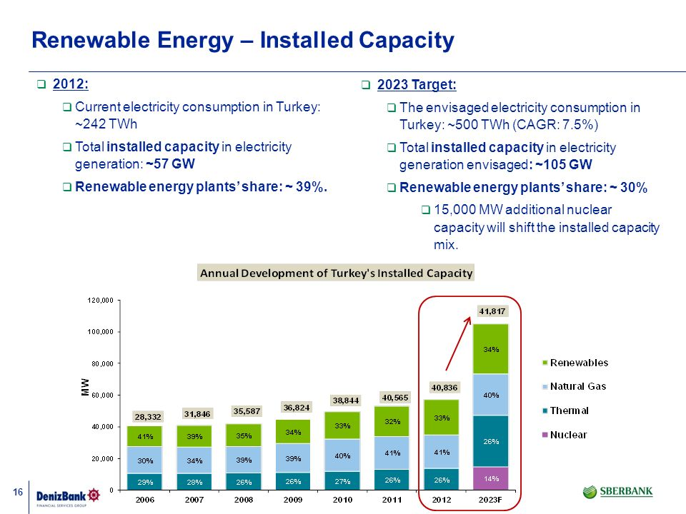 Renewable Energy – Installed Capacity