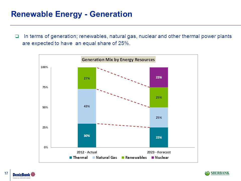 Renewable Energy - Generation